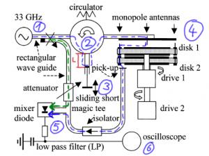 Schematischer Aufbau des Thimschen Mikrowellenexperiments