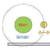 Kurt Bindls Hypothese einer Lichtquelle